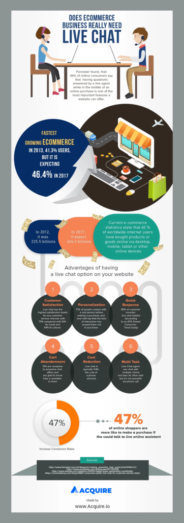Live chat for ecommmerce infographic