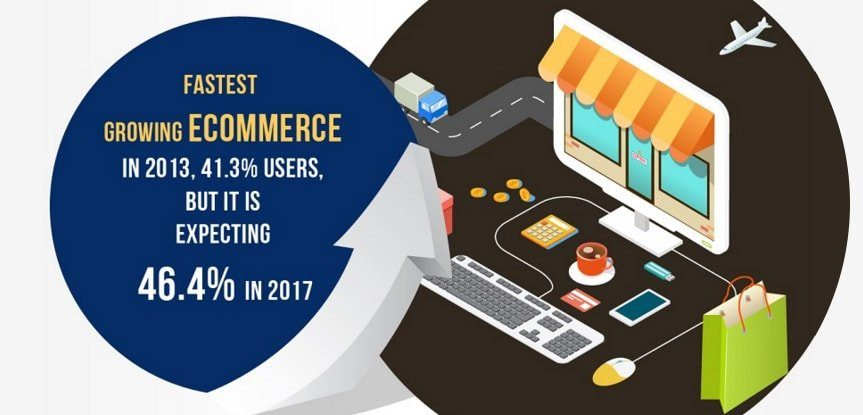 Does Ecommerce Business Really Need Live Chat? Statistics [infographic]