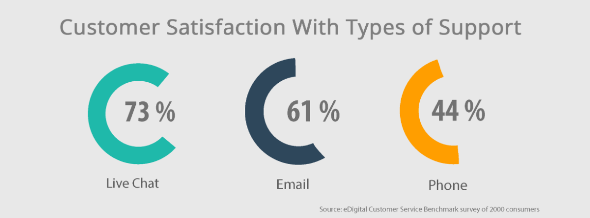 customer satisfaction with live chat