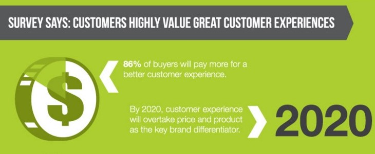 86% of buyers pay more for better customer service