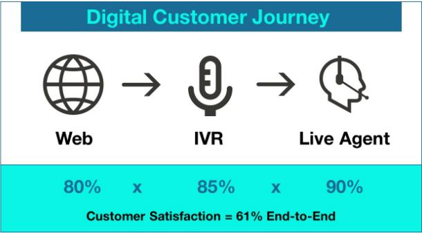 digital customer survey journey