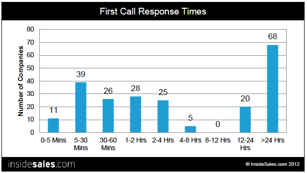 first call response times