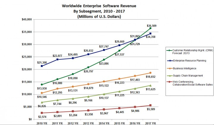 enterprise software revenue