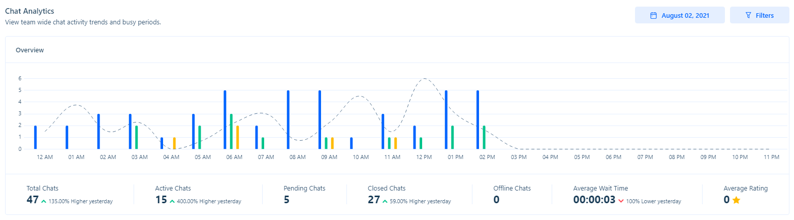 Live chat metrics allow you to better improve or measure performance