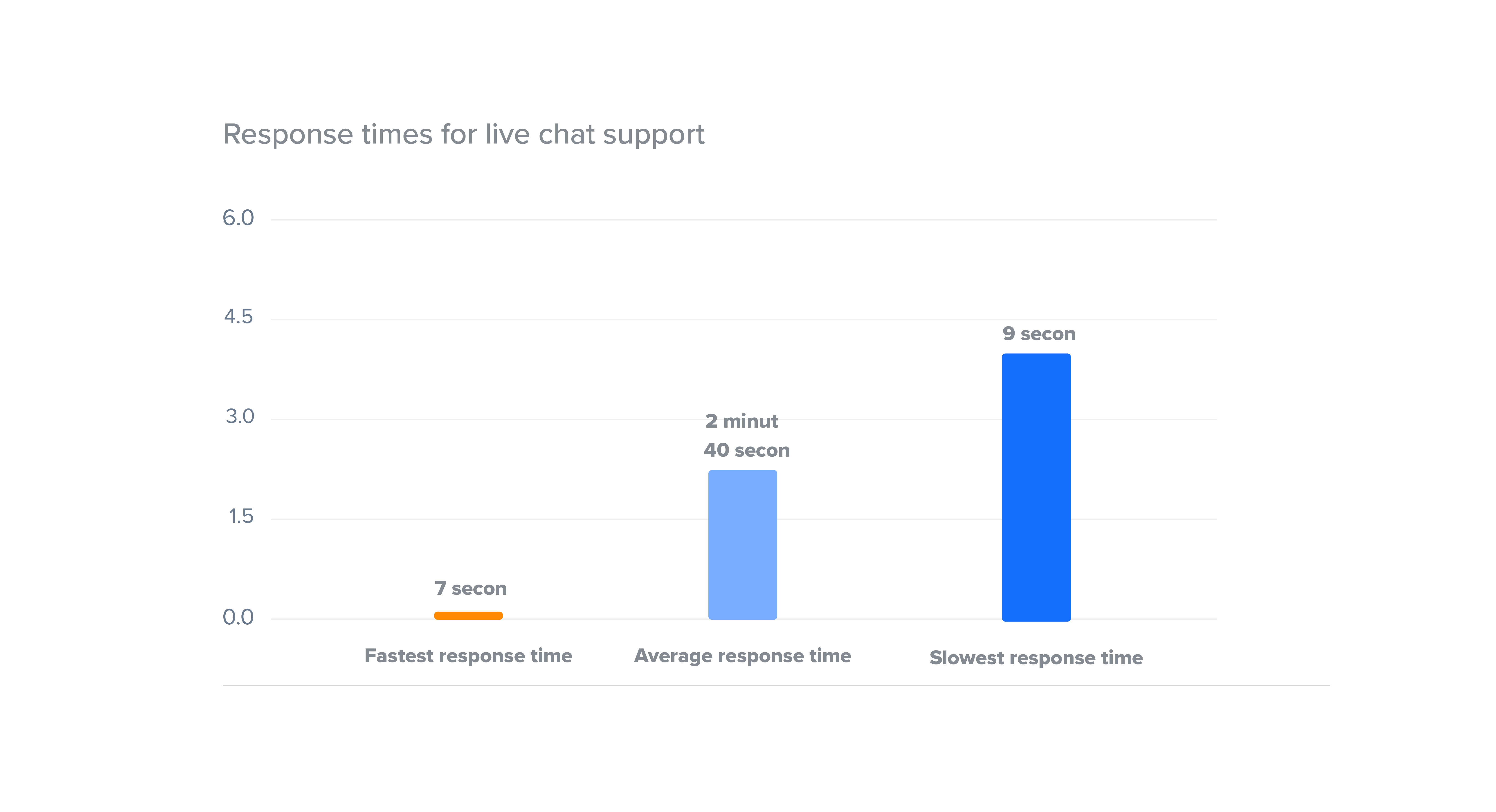 livechat response rate