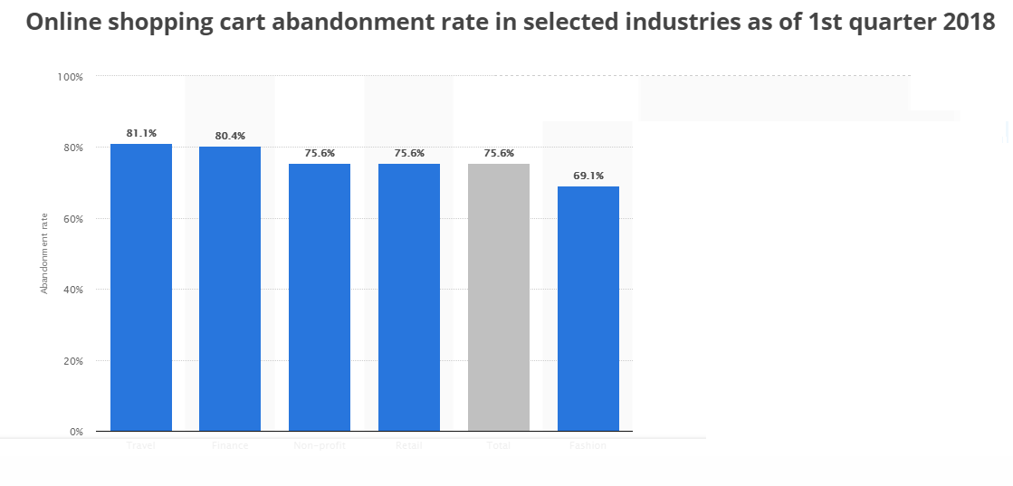 online shopping cart abandonment rates 2018
