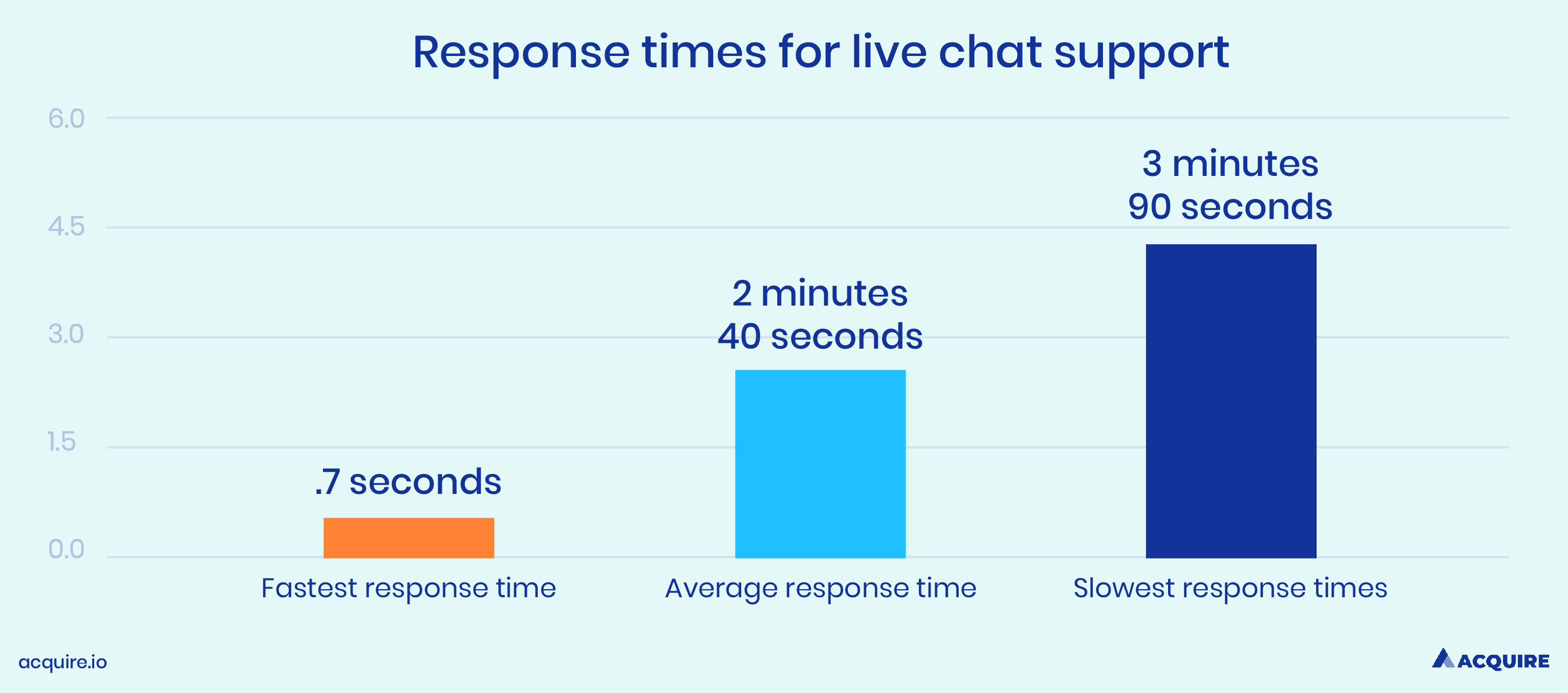 Levels of response times for live chat support