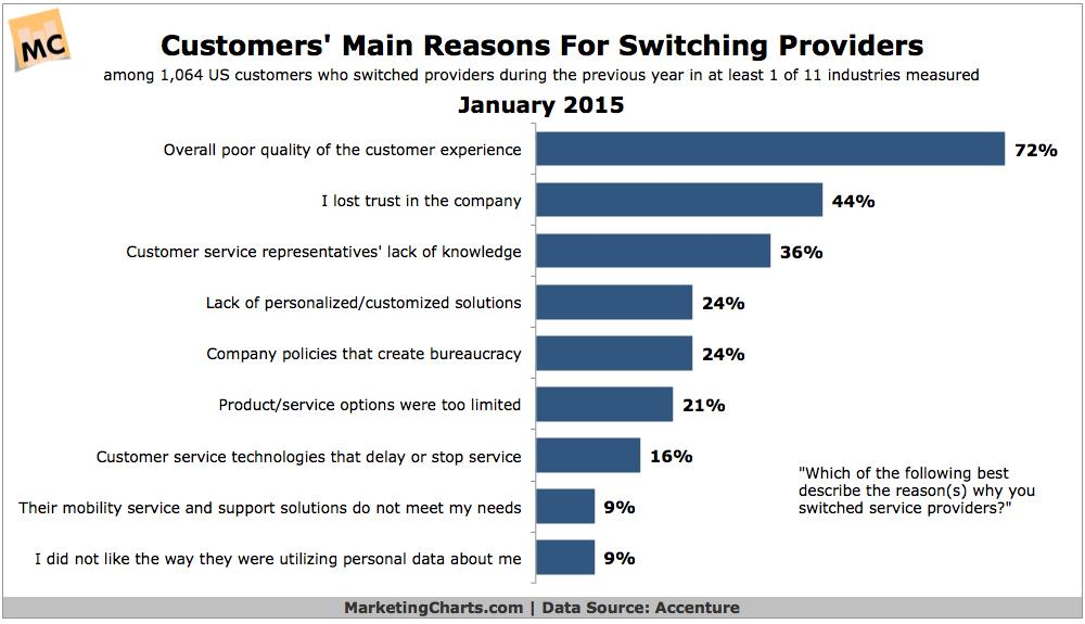 customers main reason for switching live chat providers