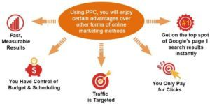 PPC to generate leads