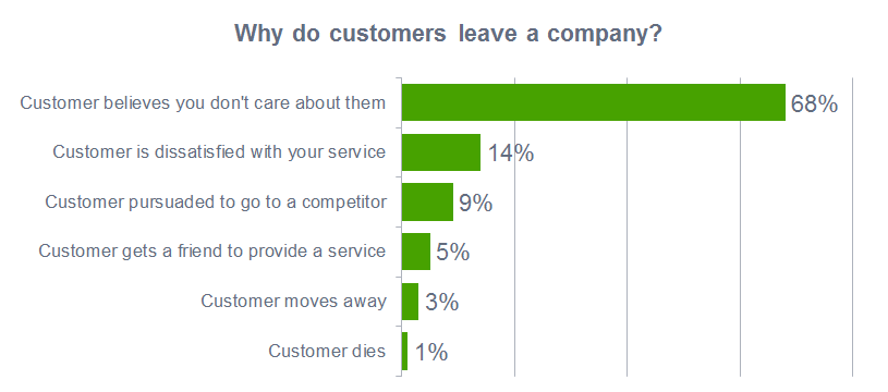 why do customers leave company