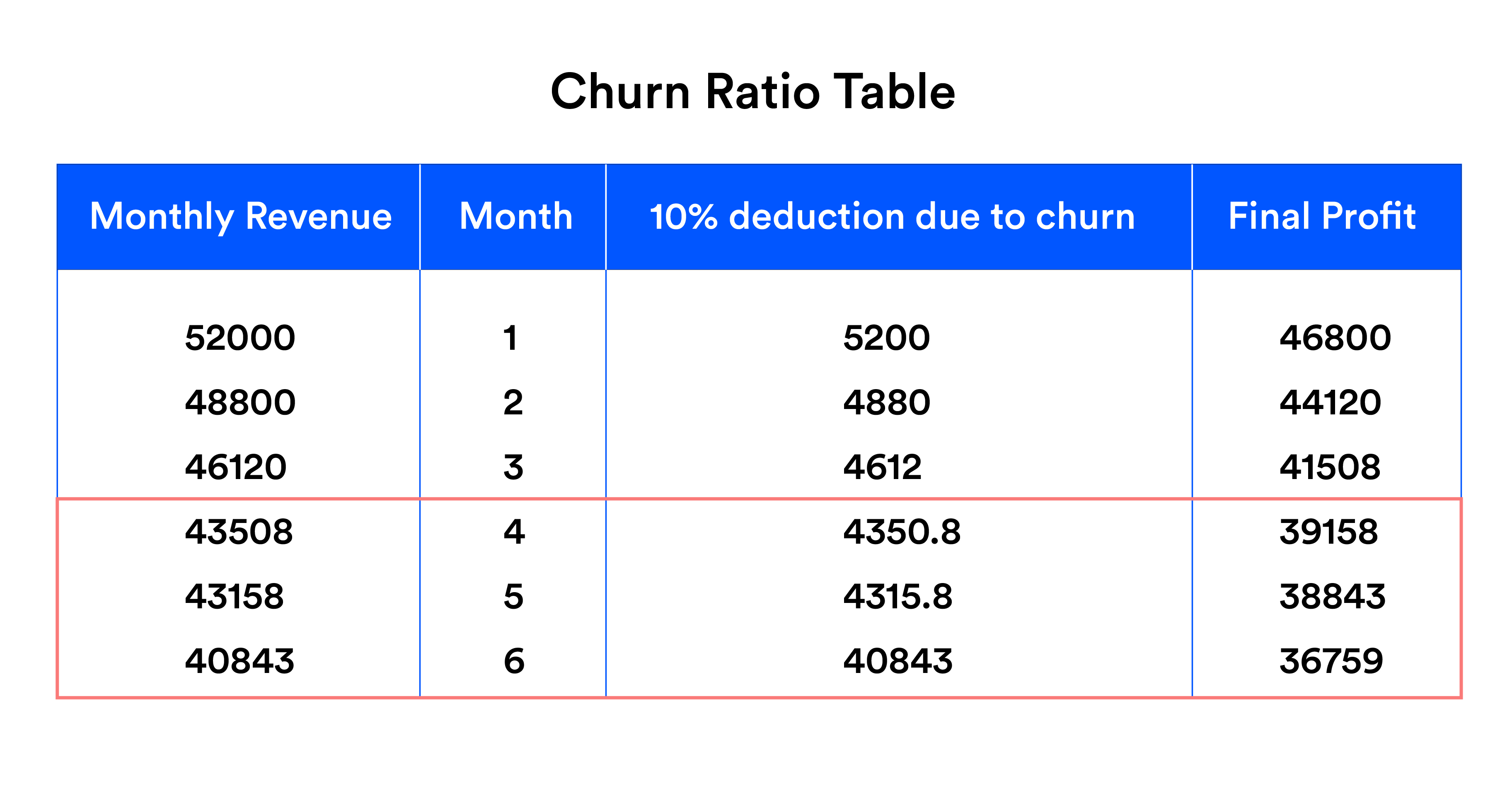 11 Proven Strategies to Reduce Customer Churn Rate Proved By