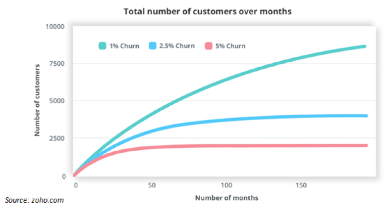 customer months over months