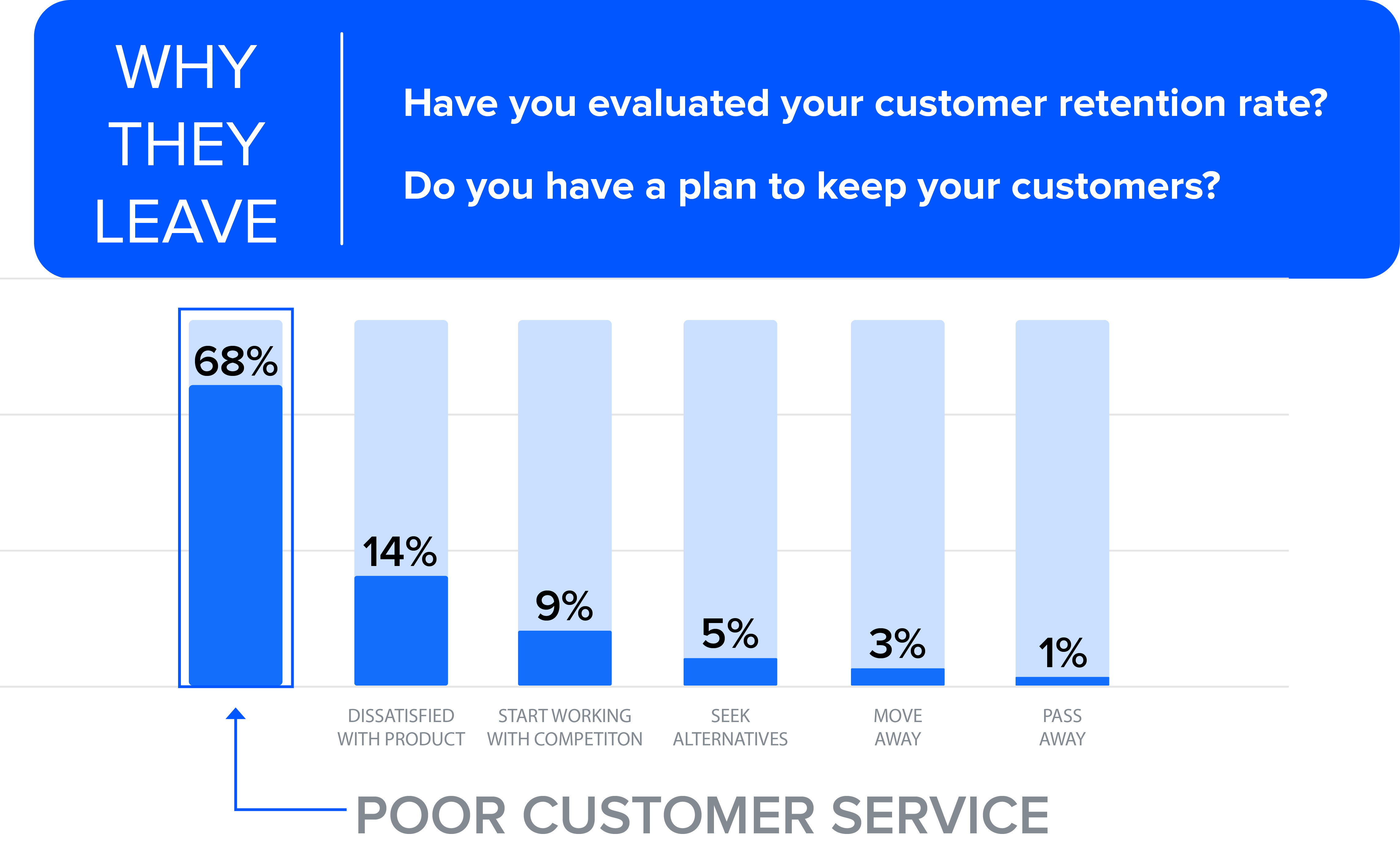 7a169b2d95 ... your customers will have the feeling that you care about them and will  likely stick to your business. A recent study shows that 68% of customers  leave ...