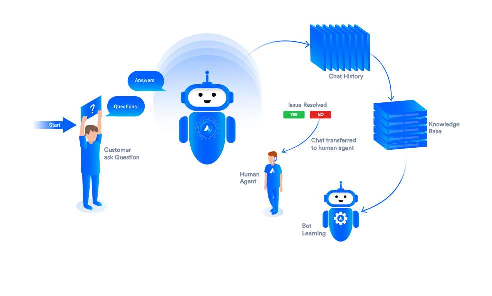 Top 11 Chatbots Trends to Keep an Eye on in 2019 | Acquire