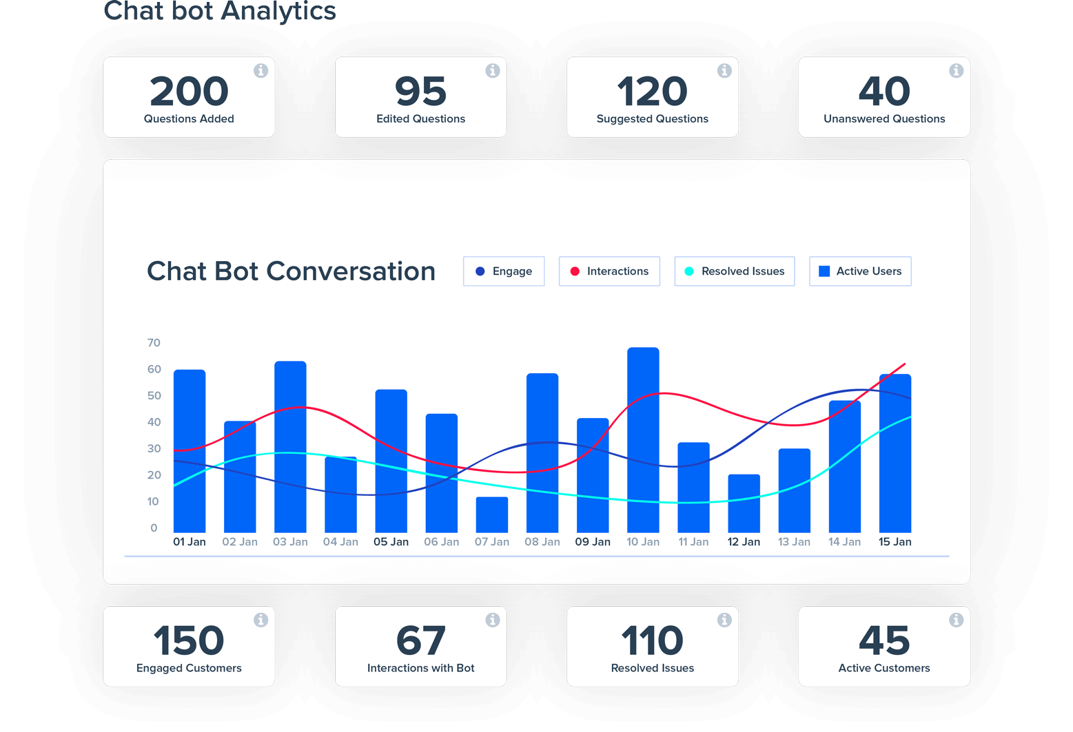Measure chatbot