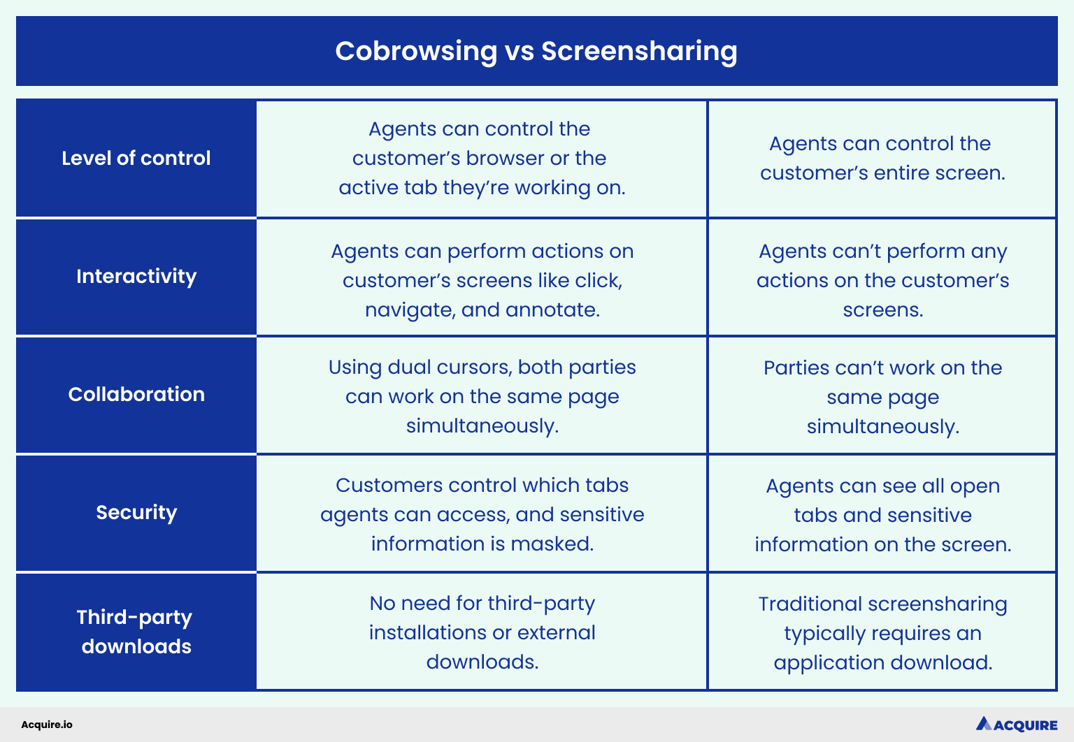 Table of differences between cobrowsing and screen-sharing