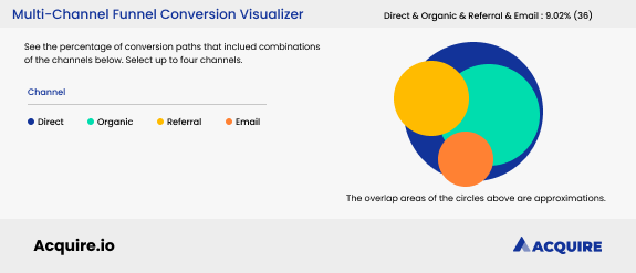 Multichannel funnel conversion visualizer from Google Analytics