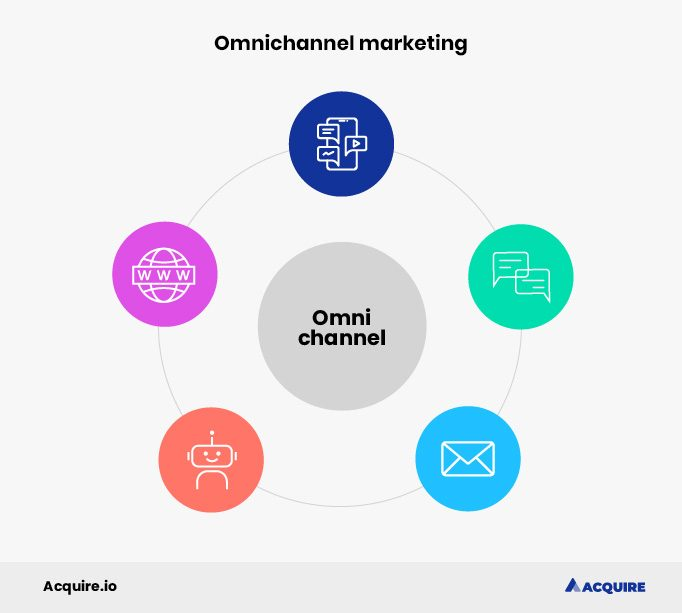 Omnichannel marketing is used to integrate multiple channels together