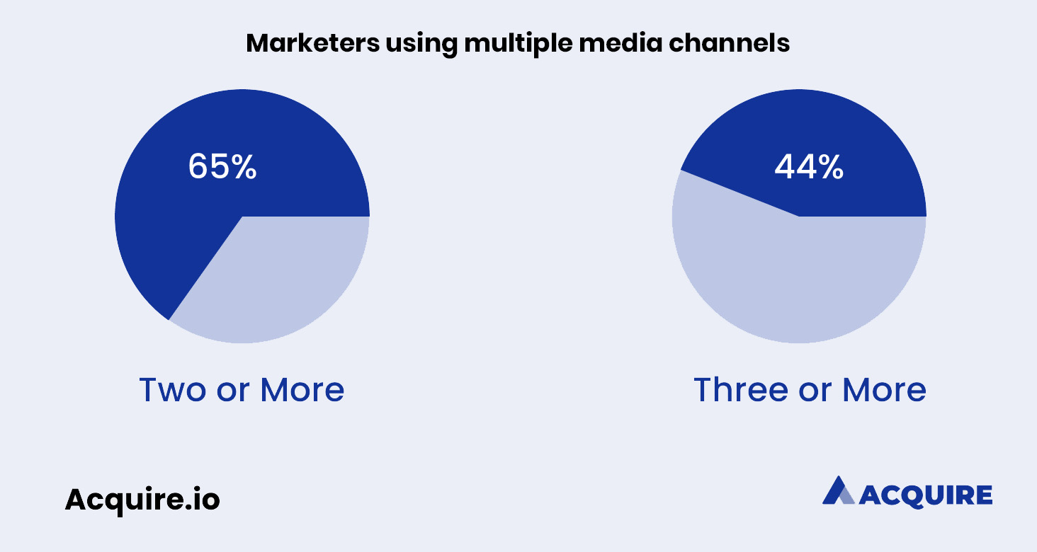 Percentage of marketers who use multiple media channels in marketing campaigns