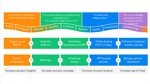 Digital experience journey