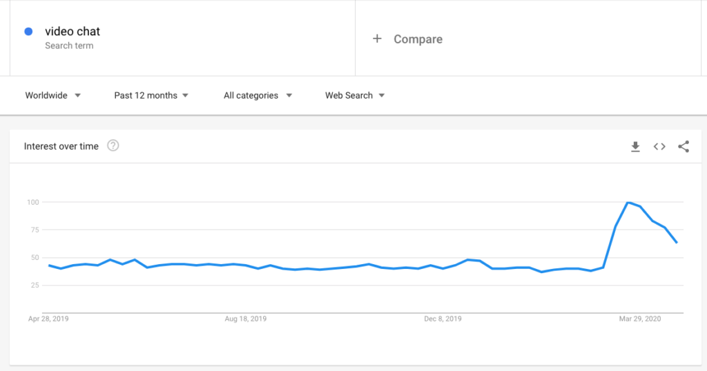 "Screenshot of search query ""games to play over video chat"" on google taken from Google Trends"