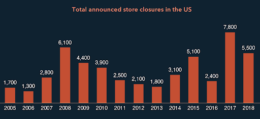 stats of store closures in the usa