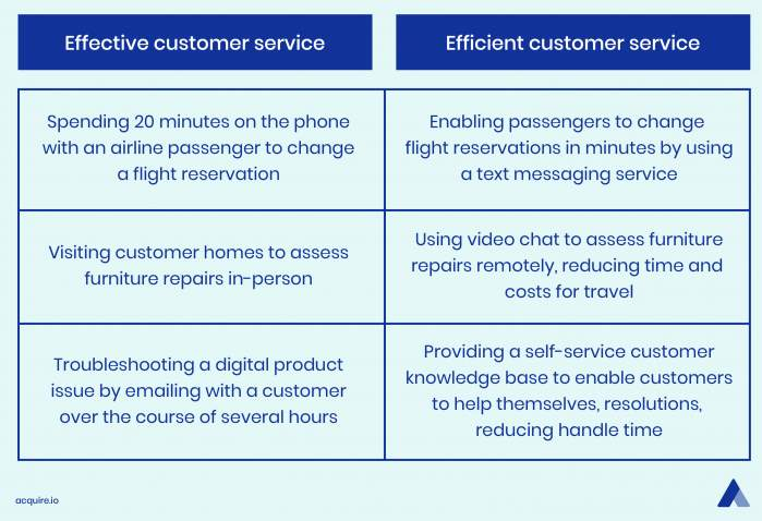 Table of differences between effective and efficient customer service
