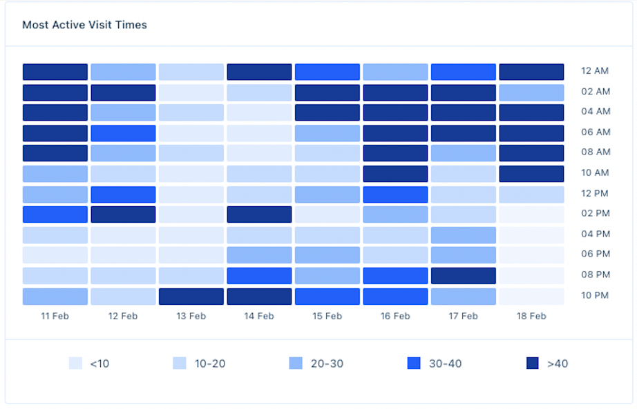 A heatmap of visitor activity per hour and day as part of Acquire's business analytics