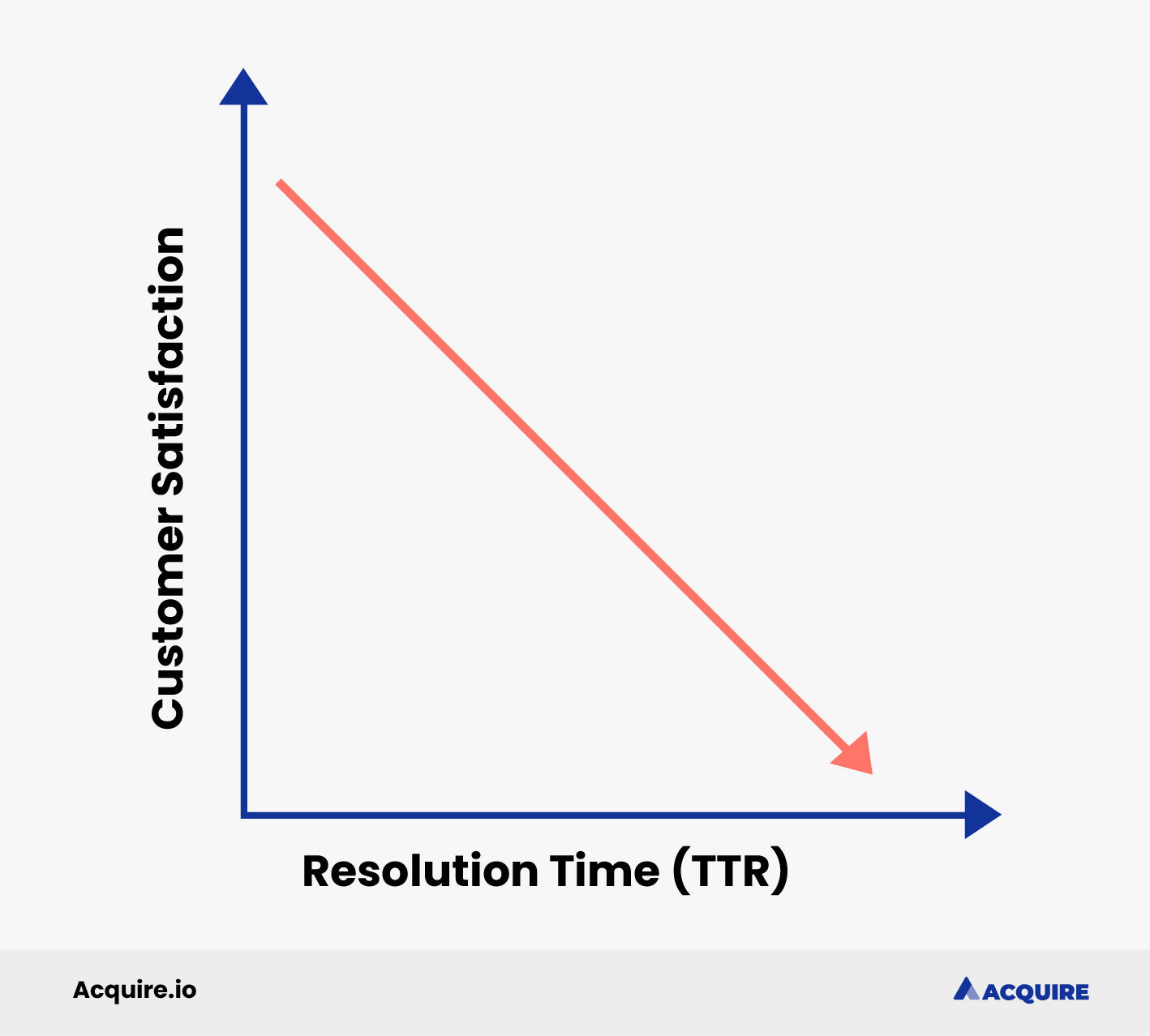 Customer satisfaction decreases as time to resolution increases graph illustration
