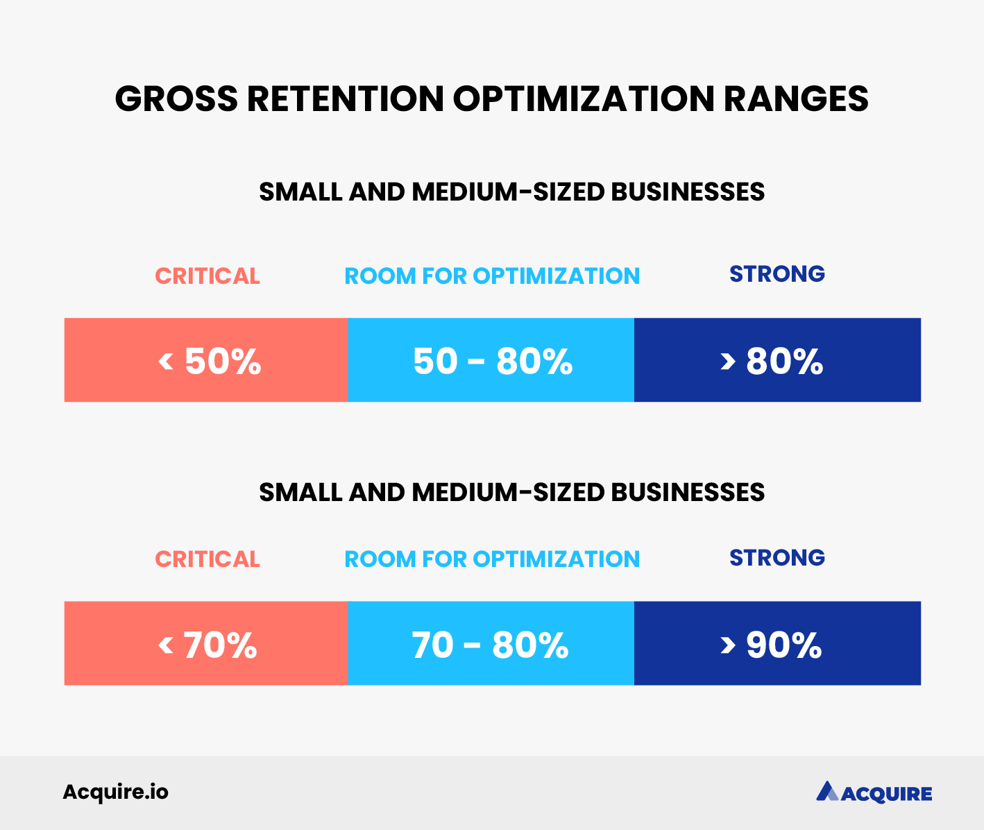Optimal rages for gross retention rates per business size