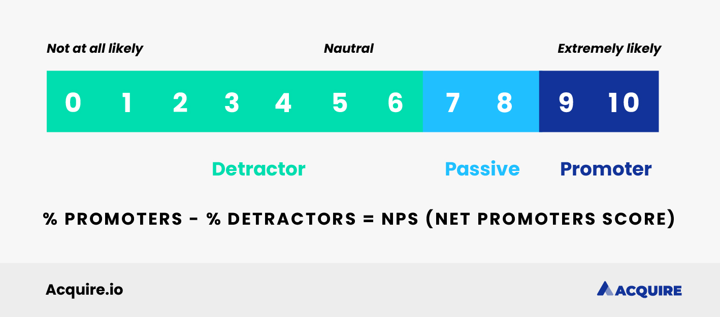 How to calculate net promoter score formula with ranges