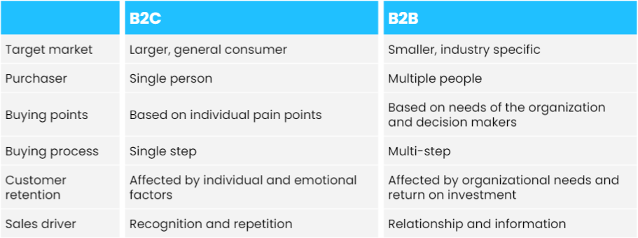 A table showing the main differences between the B2C and B2B customer journey.