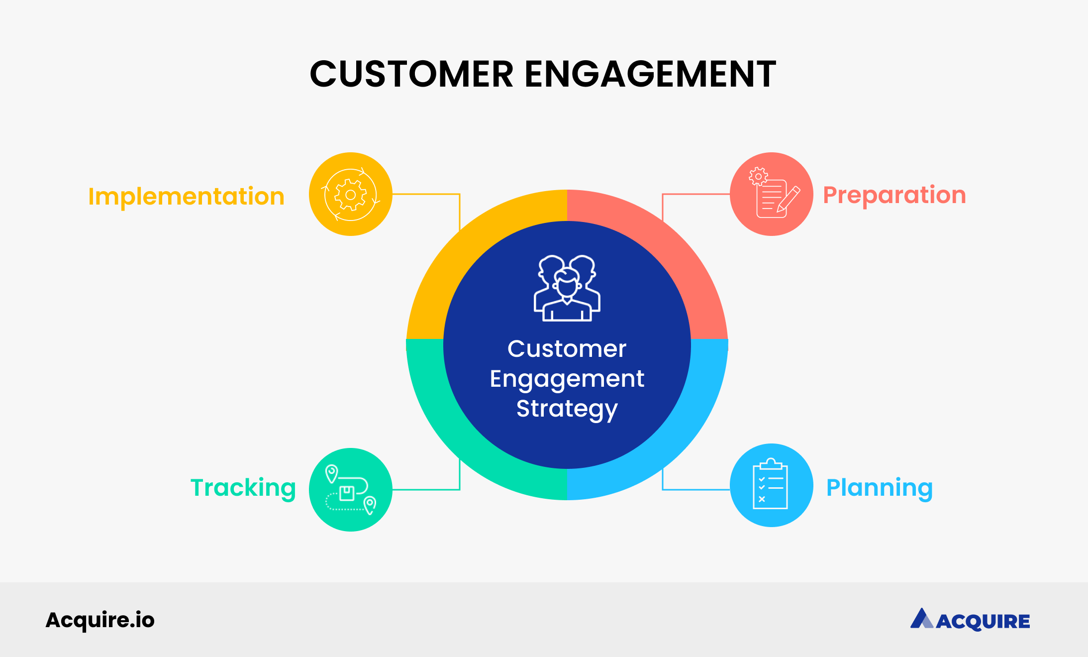 Customer engagement strategy template