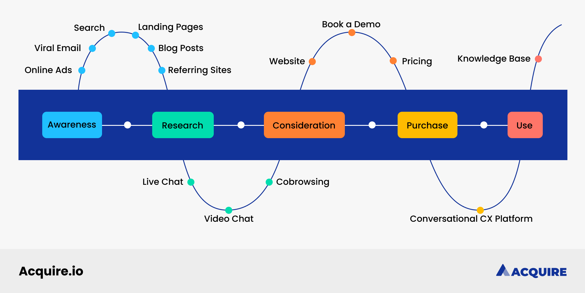 Customer journey map with touchpoints