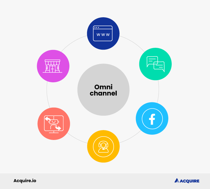 Omnichannel customer experience in retail and ecommerce