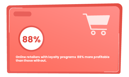 Online retailers are more profitable with customer loyalty programs