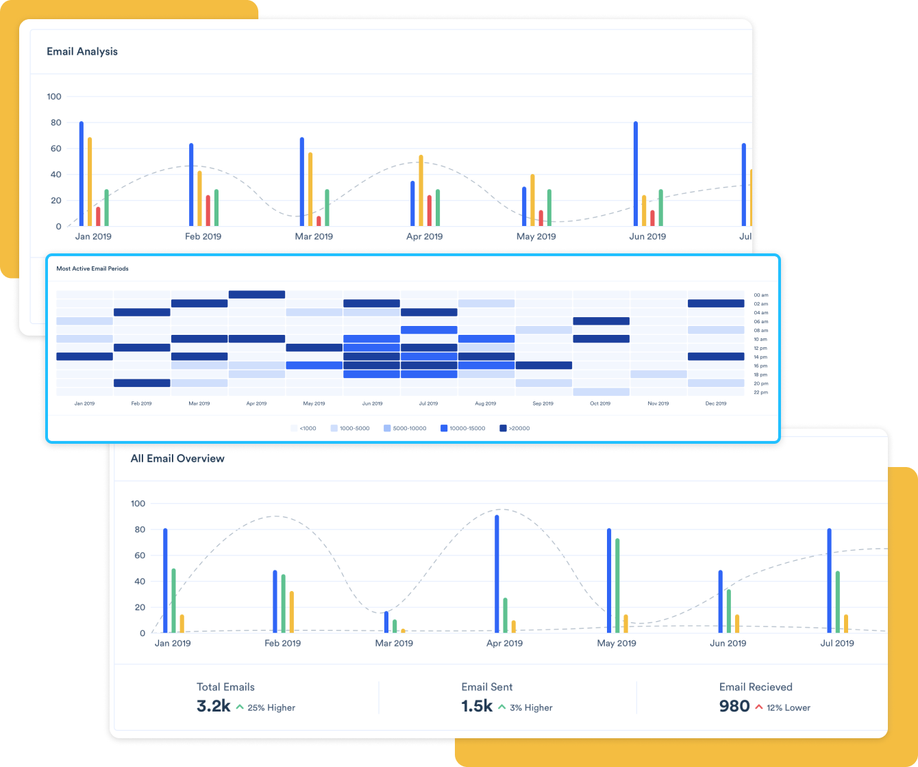 Analyze emails in a dashboard
