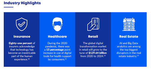 A selection of industry highlights giving facts about digital transformation in insurance, healthcare, retail, and real estate.